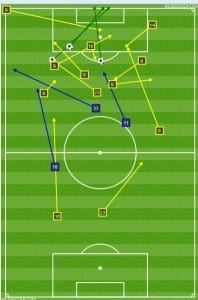 SKC chance creation and goals