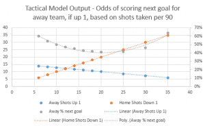 Away team up one goal: American Soccer Analysis